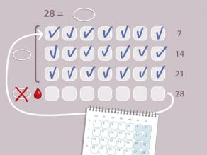 Use o anel continuamente durante 3 semanas. Durante os 7 dias seguintes (1 semana), não se usa o anel vaginal. Nesta semana, começa a sua menstruação. Depois de 7 dias introduza um novo anel, mesmo se ainda estiver a sangrar. Repita os passos anteriores.